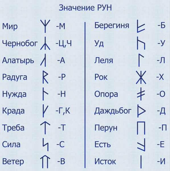 chto takoe runy i kakoe oni imejut znachenie ih primenenie i tolkovanie