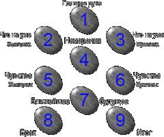 gadanie na budushhee otnosheniya i situaciju na slavyanskih runah
