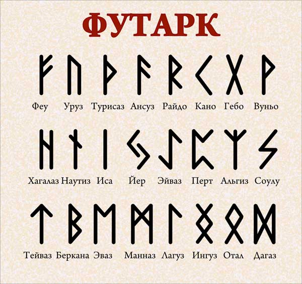gadanie na runah da net znachenie simvolov ispolzovanie slavyanskogo futarka