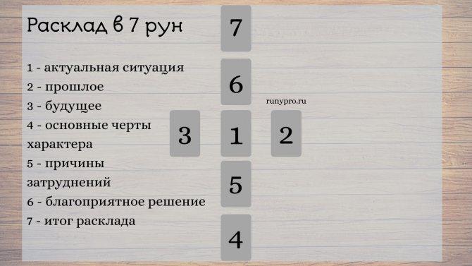 kak gadat po runicheskim simvolam na situaciju rasklad na 1 i 3 znaka