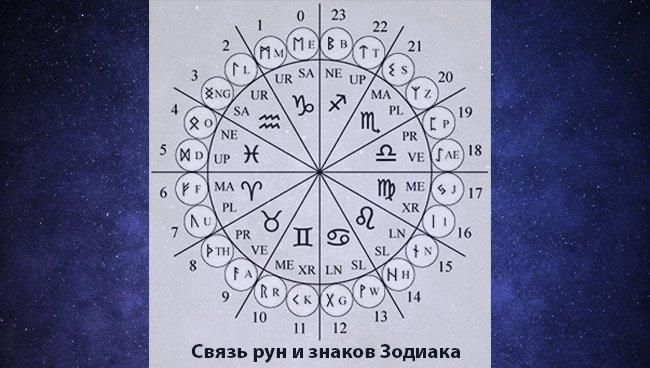 kak uznat kakaya runa podhodit po date rozhdeniya i znaku zodiaka