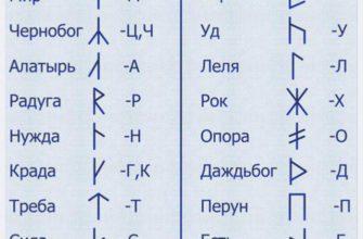 kakoe znachenie imejut skandinavskie runicheskie simvoly ih opisanie i tolkovanie