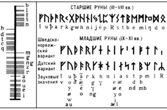 o runicheskom pisme