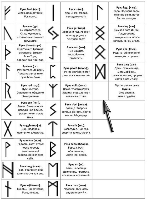 znachenie runy odina