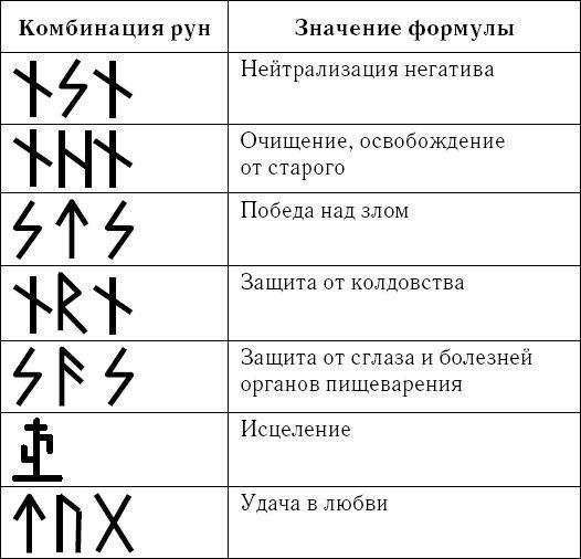 znachenie runy tejvaz ee tolkovanie i sochetaniya s drugimi znakami