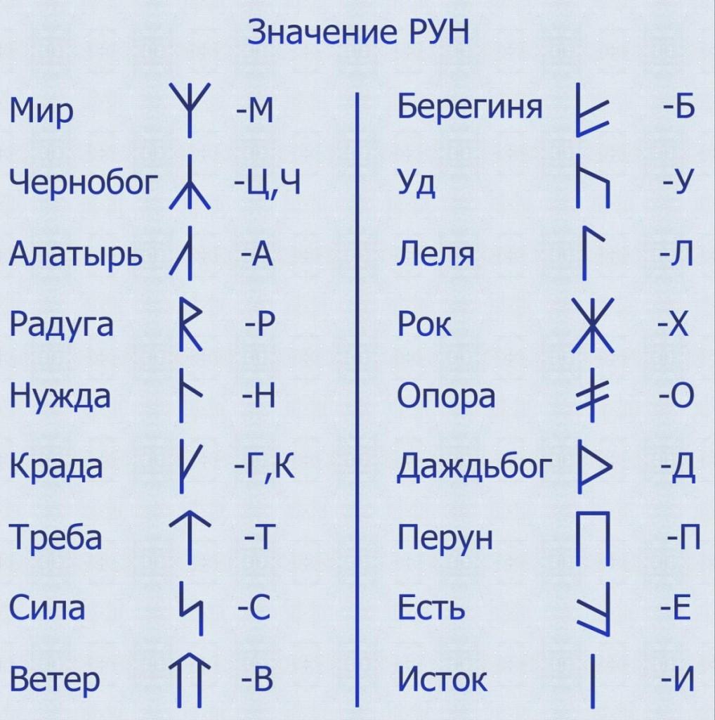 znachenie slavyanskih run primenenie opisanie i tolkovanie drevnego alfavita