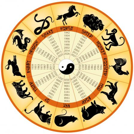 kitajskij goroskop chto zhdet vseh nas