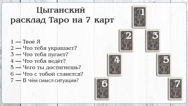 pravila provedeniya raskladov na kartah