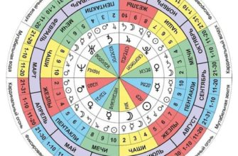 taro planety i zodiak