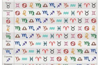 vtoroj znak zodiaka est u kazhdogo eto ascendent